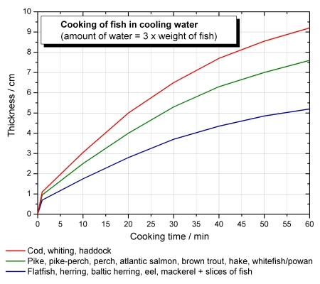 cooking-fish-in-cooling-water.jpg