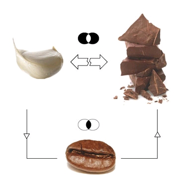 garlic-coffee-chocolate.jpg