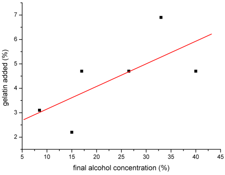gelatin-alcohol-plot.png