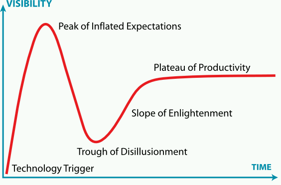 hype-cycle