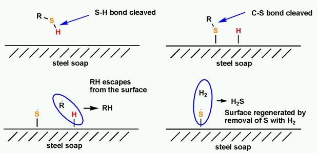 desulfuration-mechanism