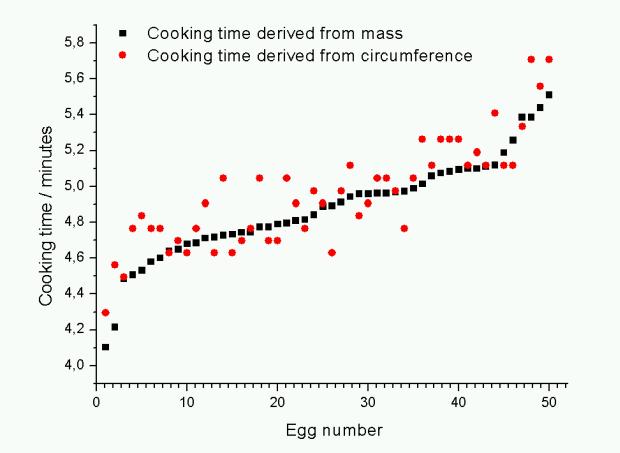 egg-formula-comparison