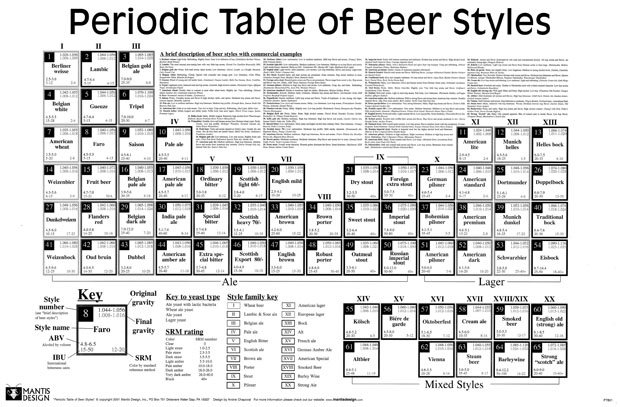 Tgif periodic tables of food khymos pt beer urtaz Images
