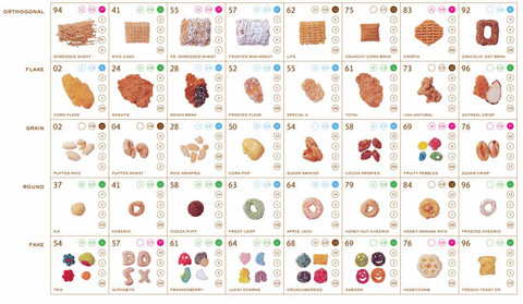 Tgif Periodic Tables Of Food Khymos