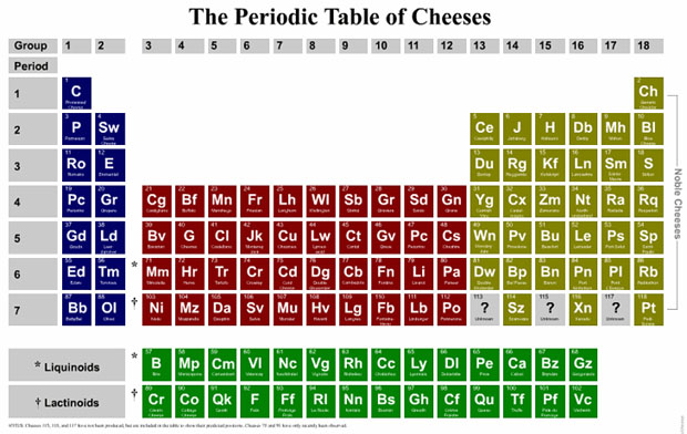 Tgif periodic tables of food khymos pt cheese urtaz Images