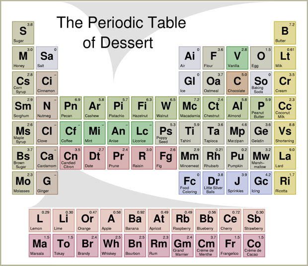 Tgif periodic tables of food khymos period table of food from disneyland in los angeles photo martin lersch click for a larger image urtaz Images