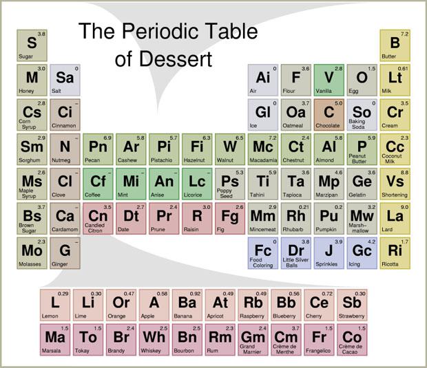 pt-dessert