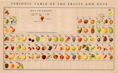 Tgif periodic tables of food khymos available as a poster urtaz Images