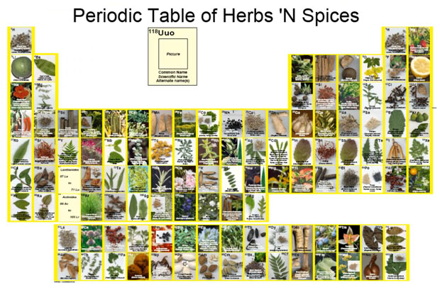 Tgif periodic tables of food khymos pt herbs spices urtaz Images