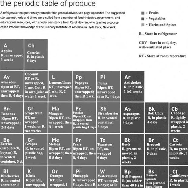 Tgif periodic tables of food khymos pt produce urtaz Images