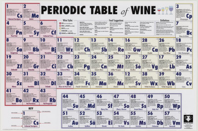 Tgif Periodic Tables Of Food 187 Khymos