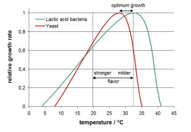 yeast_LAB_growth_rate_temperature