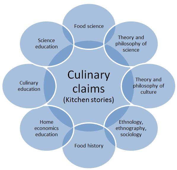 molecular gastronomy essay